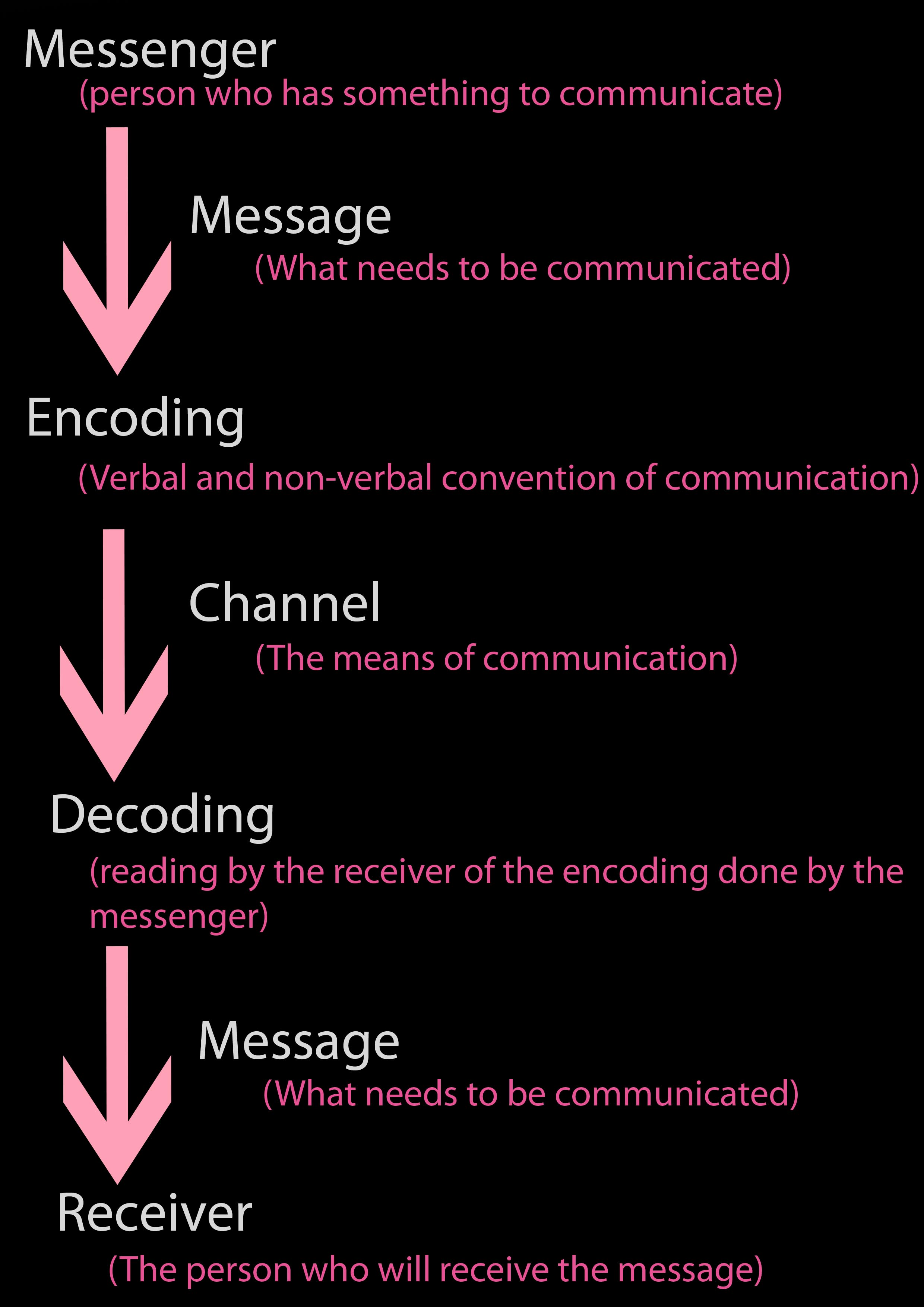 Elements Of The Communication Process Shannon Weaver