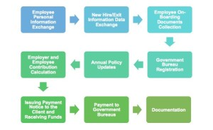 Scope of service for benefits administration