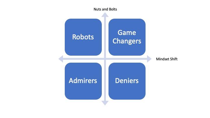 Four quadrants of washing machine model