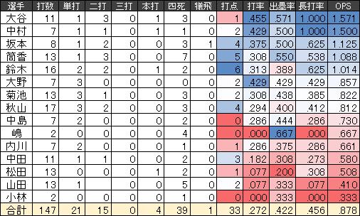 侍ジャパンの強化試合の打撃成績一覧