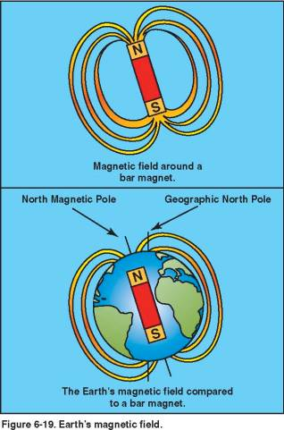 The magnetic poles of the earth
