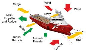 How a ship is able to maintain it's position