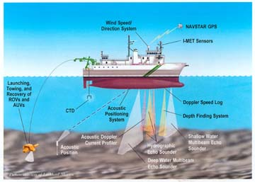 Dynamic positioning diagram