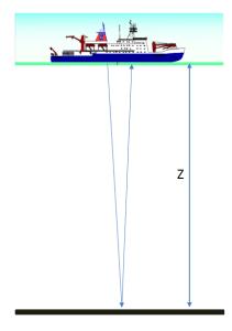 echosounder depth measurement, provided by C. Thompson