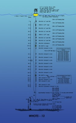 WHOTS-13 Buoy Diagram