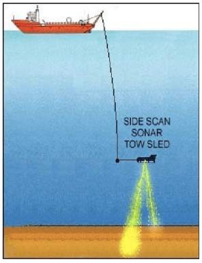 Diagram of side scan sonar. (Courtesy of thunder bay 2001, Institute for Exploration, NOAA-OER)