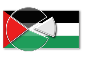 Palestinian opinion poll graphic