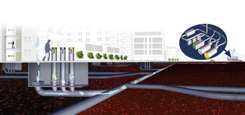 Sistema subterrâneo e à vácuo de descarte de lixo (Foto: Envac/Divulgação)