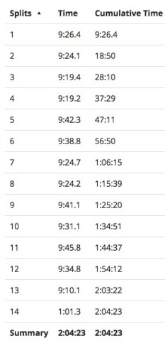 Bremen-Half-Marathon-Splits