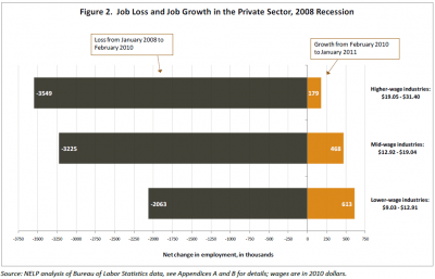 Employment changes before and after recession trough, by average industry pay