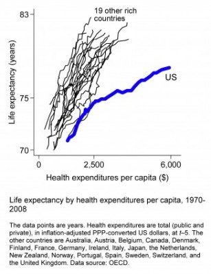 Life expectancy versus health expenditures, 1970-2008
