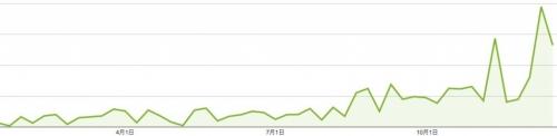 パフォーマンス レポート_ Google AdSense