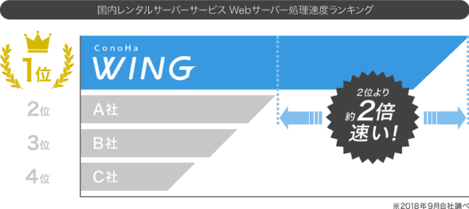 WING 他社サーバー比較