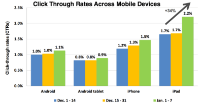 click-through-rates-mobile-ads-done
