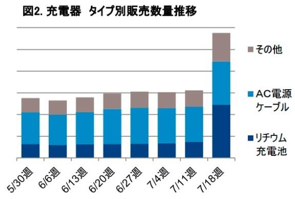 スマートフォンアクセサリーの販売動向_-_GfK_Japan