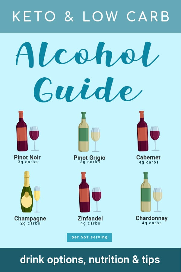 Keto Alcohol Guide: Low Carb Drinks, Nutrition Information & Helpful Tips