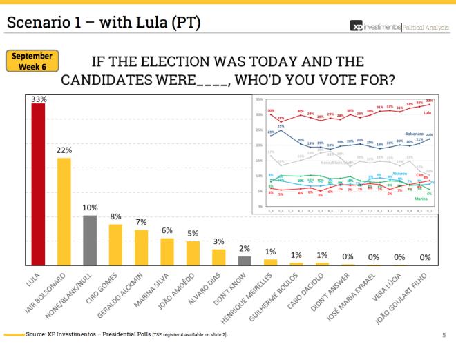 Screen-Shot-2018-09-07-at-15.47.40-e1536346528843 Na primeira pesquisa como candidato de Lula, Haddad dispara e tem 14%. Bolsonaro cai para 20%.