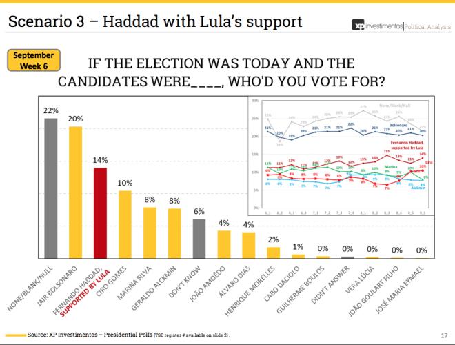 Screen-Shot-2018-09-07-at-15.48.08-e1536346679372 Na primeira pesquisa como candidato de Lula, Haddad dispara e tem 14%. Bolsonaro cai para 20%.