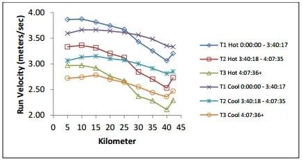 calor afecta al rendimiento en carrera, velocidad