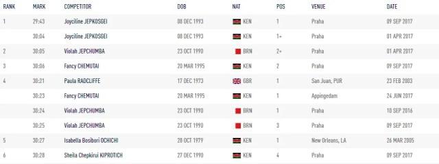 récord del mundo de 10 kilómetros femenino