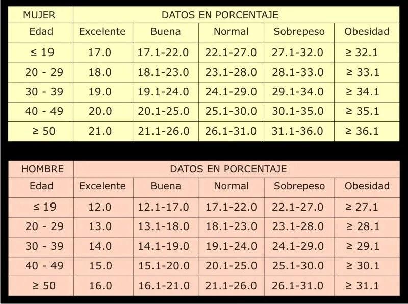 El cuanto de normal grasa porcentaje es corporal