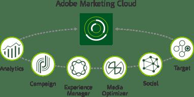 marketing-cloud-diagram