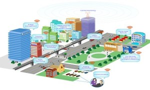 Smart-CitiesNodo