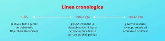 la storia della Repubblica Dominicana durante l'invasione USA