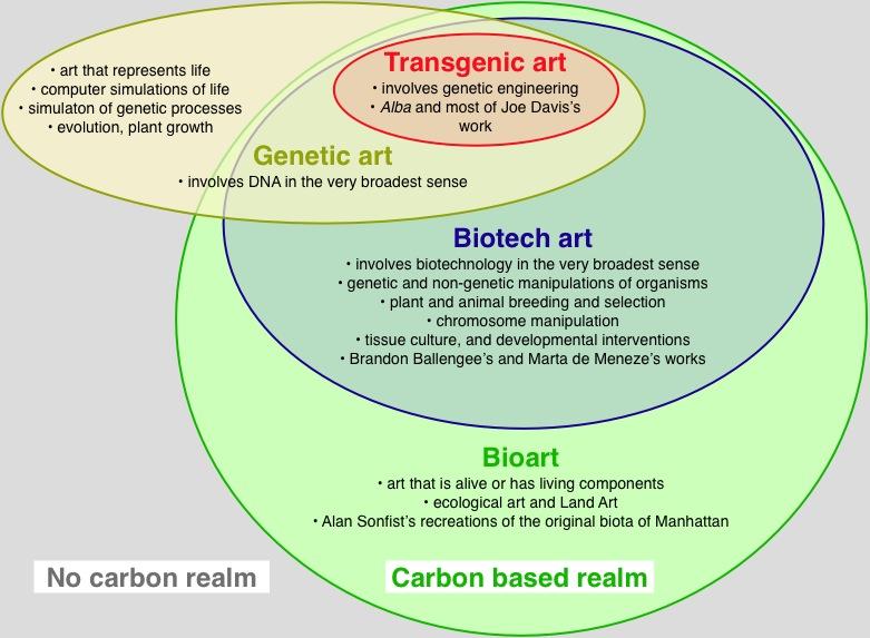 Bio Art