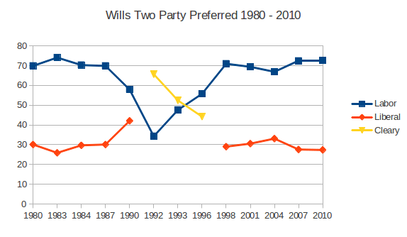 Wills Two party preferred 1980-2010