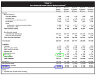 2011 MYFER: Non-financial Public Sector Balance Sheet - Borrowing in green and net debt in blue.