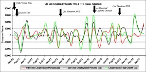 Seasonally Adjusted: This graph shows the number of jobs created or lost per month, both Full Time Employment (FTE) and Part Time Employment (PTE). Total jobs growth is shown in green.