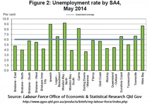Unemployment rate by region.