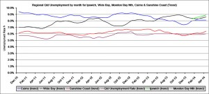 """Trend: This graph shows the worst Queensland unemployment regions Queensland Treasury & Trade is now using updated SA4 (Statistical Area, Level 4 (ASGS 2011 edition)). As a result former """"Far North Qld"""" becomes """"Cairns""""."""