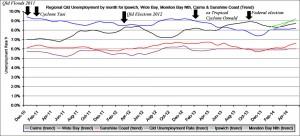 Qld unemployment by region.