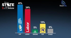 ReachTEL: In first preferences, PUP has risen to 13pc.