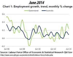 Employment growth, trend, monthly % change