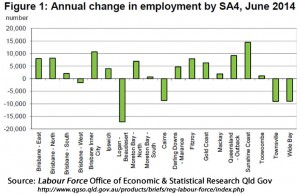 Annual change in employment by statistical area