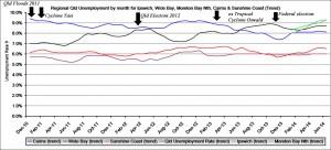 Worst unemployment regions in Qld.