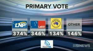 ReachTEL poll for seat of Ashgrove: The LNP primary vote has fallen to 37.4pc.