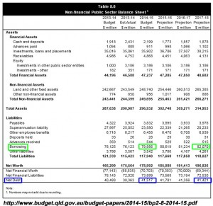 Extract from Newman Government's 2014-15 budget showing borrowings at $79 billion.