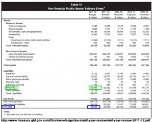 Extract from Qld Labor's final Mid-year Fiscal Economic Review (MYFER) in 2011 showing borrowings at $65 billion.