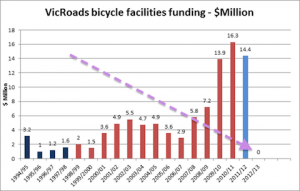 20141001-PBN-cycling-funding