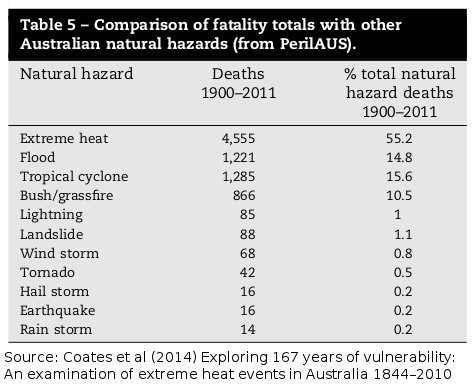 Deaths from natural hazards in Australia