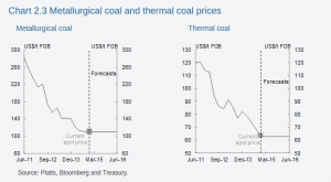 20141215-MYEFO-coal-prices-shortterm