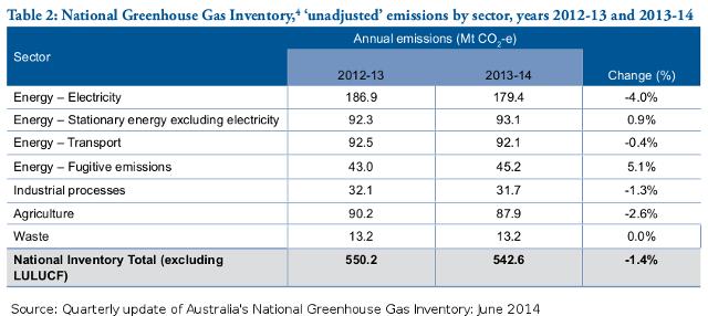 20141224-Aus-GHG-emissions-June2014-640w