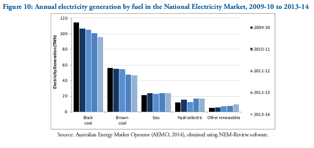 20141224-Aus-GHG-emissions-electricity-by-fuel-2009-2014-640w