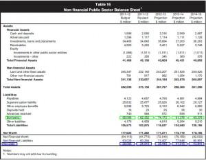MFER 2011-2012: Labor's last borrowing & net debt
