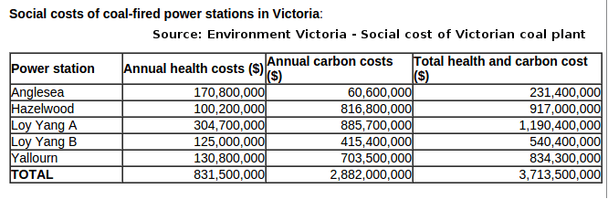 Social cost of Victorian coal power generation from a 2015 study.