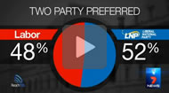 Geoff Breusch reported: ReachTEL shows two-party preferred result of 52pc to the LNP.